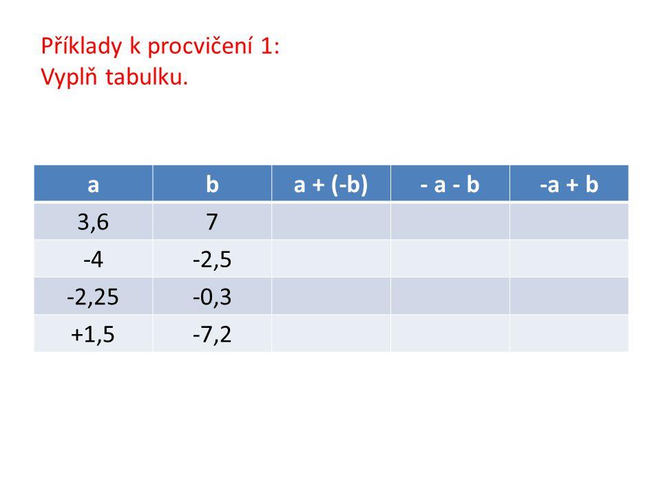 Příklady k procvičení 1 – řešení: aba + (-b)- a - b-a + b 3,67-3,4-10,63,4 -4-2,5-1,56,51,5 -2,25-0,3-1,952,551,95 +1,5-7,28,75,7-8,7