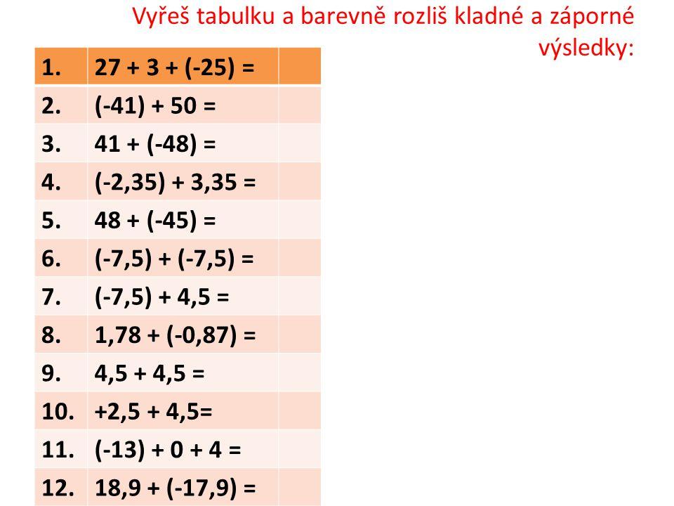 Tabulka – řešení: 1.27 + 3 + (-25) =5 2.(-41) + 50 =9 3.41 + (-48) =−7 4.(-2,35) + 3,35 =1 5.48 + (-45) =3 6.(-7,5) + (-7,5) =-15 7.(-7,5) + 4,5 =-3 8.1,78 + (-0,87) =0,91 9.4,5 + 4,5 =9 10.+2,5 + 4,5=7 11.(-13) + 0 + 4 =-9 12.18,9 + (-17,9) =1