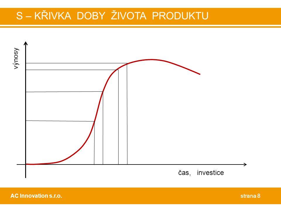 strana 8AC Innovation s.r.o. S – KŘIVKA DOBY ŽIVOTA PRODUKTU čas, investice výnosy