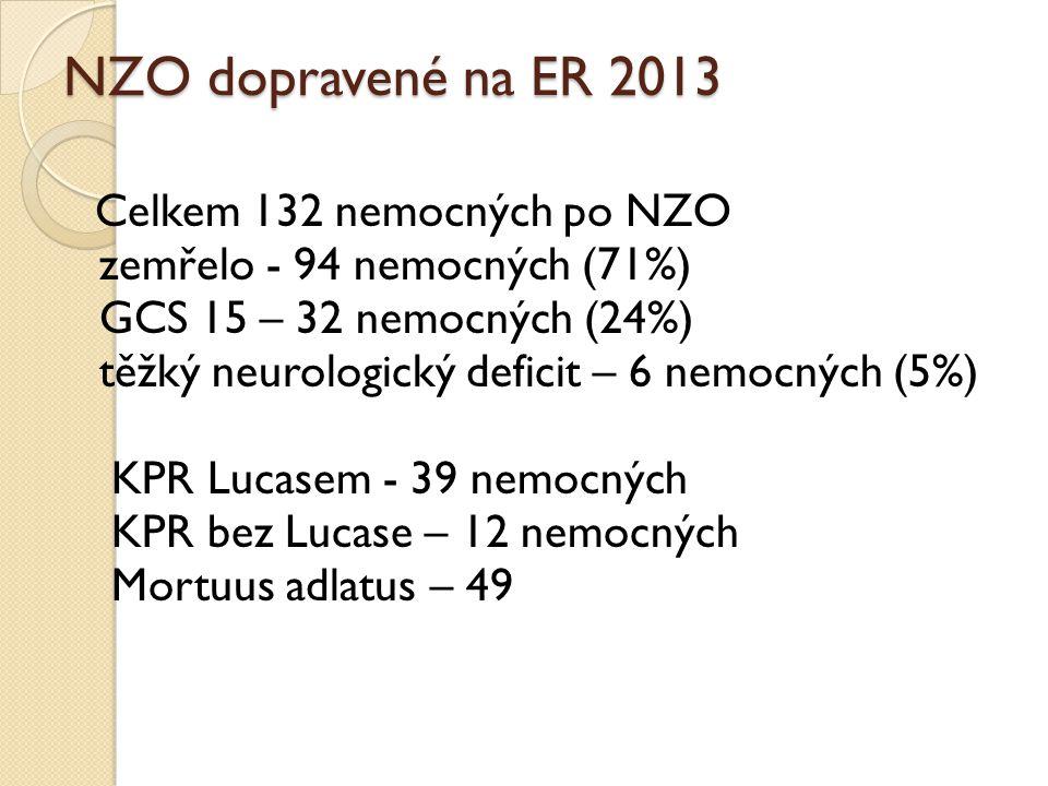 NZO dopravené na ER 2013 Celkem 132 nemocných po NZO zemřelo - 94 nemocných (71%) GCS 15 – 32 nemocných (24%) těžký neurologický deficit – 6 nemocných (5%) KPR Lucasem - 39 nemocných KPR bez Lucase – 12 nemocných Mortuus adlatus – 49
