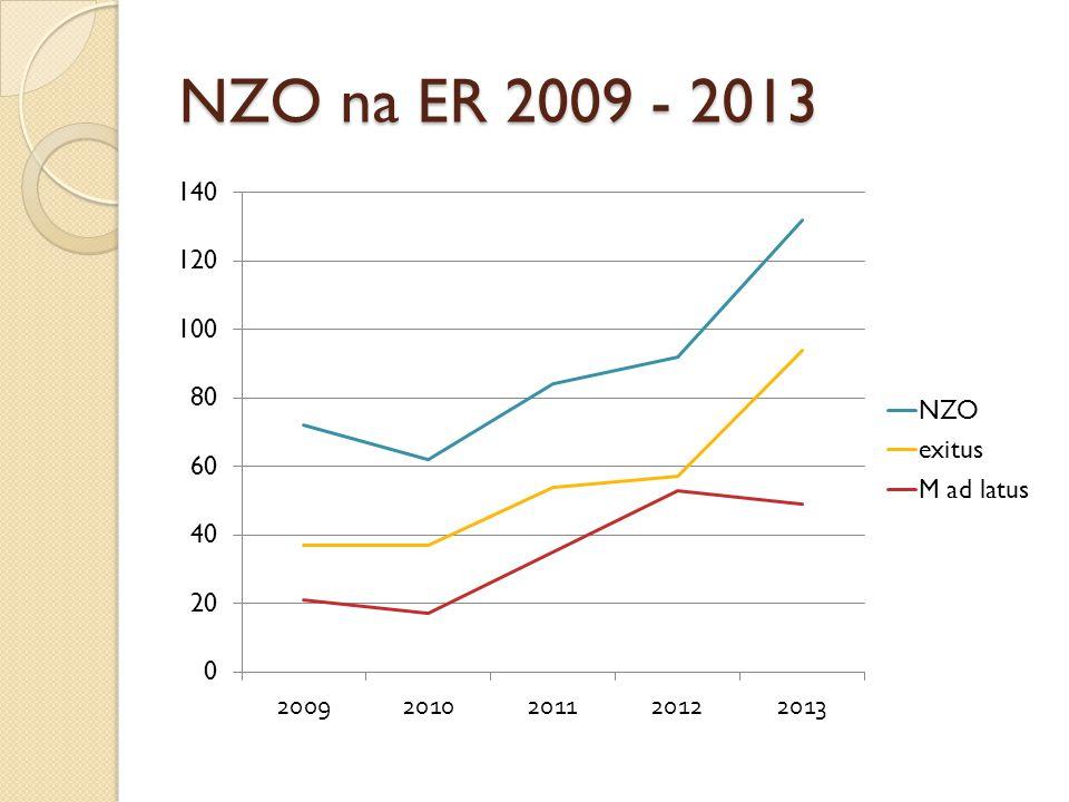 NZO na ER 2009 - 2013
