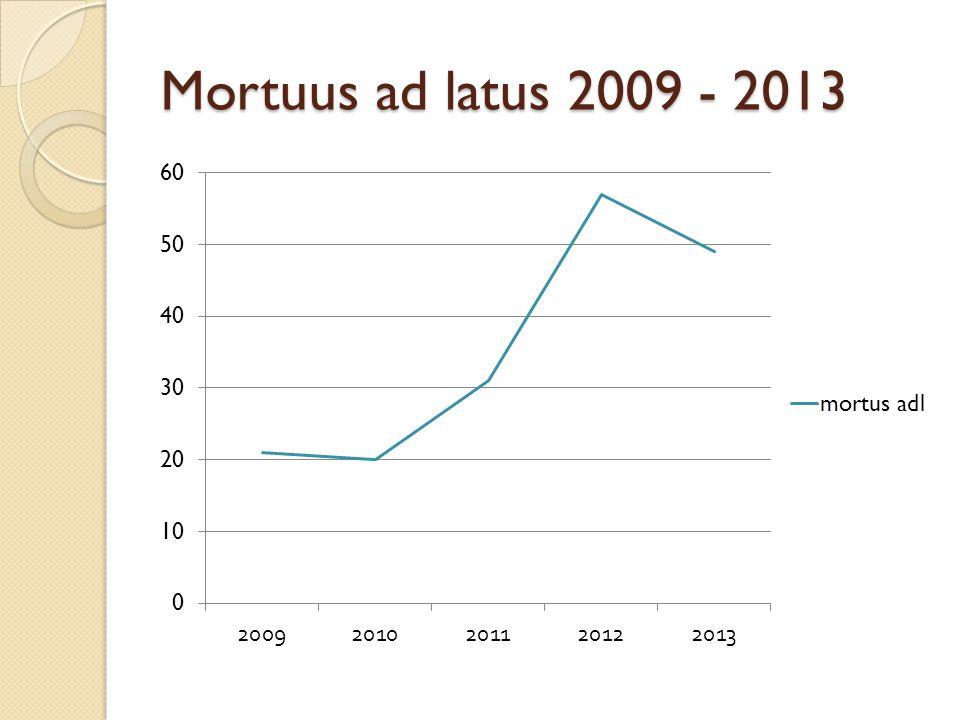 Mortuus ad latus 2009 - 2013