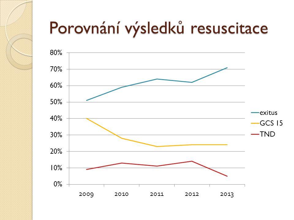 Porovnání výsledků resuscitace