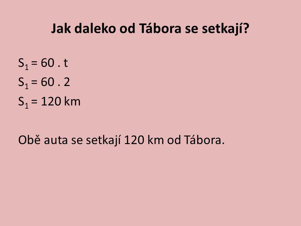 Jak daleko od Tábora se setkají? S 1 = 60. t S 1 = 60. 2 S 1 = 120 km Obě auta se setkají 120 km od Tábora.