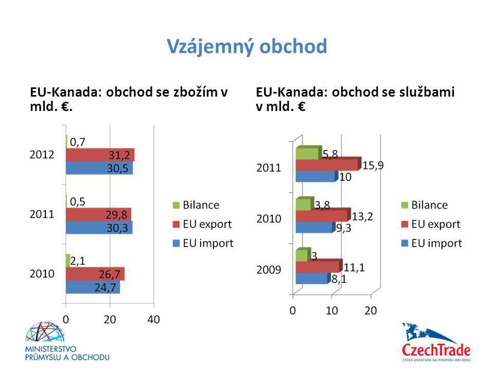 Vzájemný obchod EU-Kanada: obchod se zbožím v mld. €. EU-Kanada: obchod se službami v mld. €