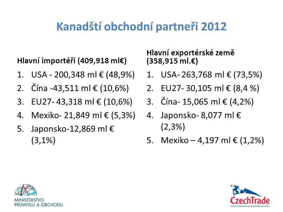 Kanadští obchodní partneři 2012 Hlavní importéři (409,918 ml€) 1.USA - 200,348 ml € (48,9%) 2.Čína -43,511 ml € (10,6%) 3.EU27- 43,318 ml € (10,6%) 4.