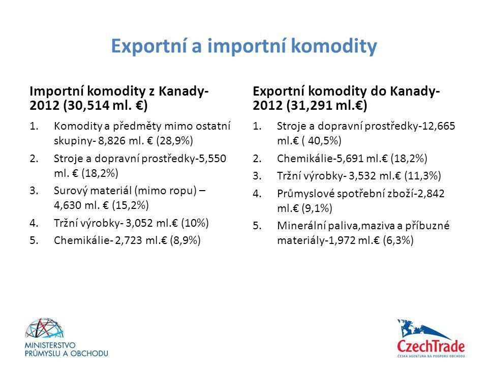 Exportní a importní komodity Importní komodity z Kanady- 2012 (30,514 ml. €) 1.Komodity a předměty mimo ostatní skupiny- 8,826 ml. € (28,9%) 2.Stroje