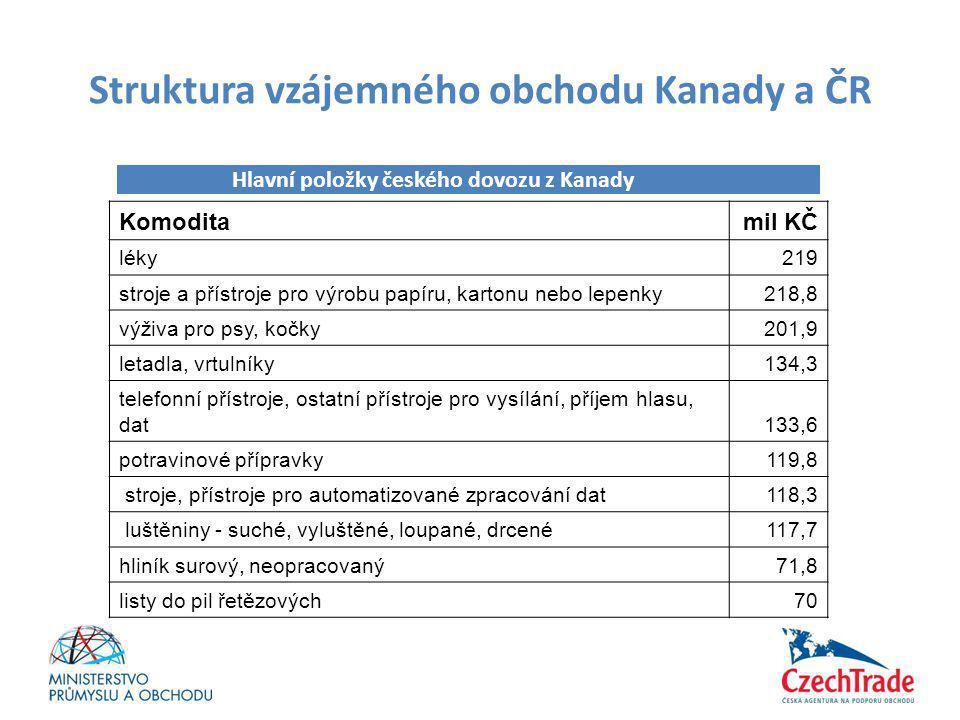 Struktura vzájemného obchodu Kanady a ČR Komoditamil KČ léky219 stroje a přístroje pro výrobu papíru, kartonu nebo lepenky218,8 výživa pro psy, kočky2