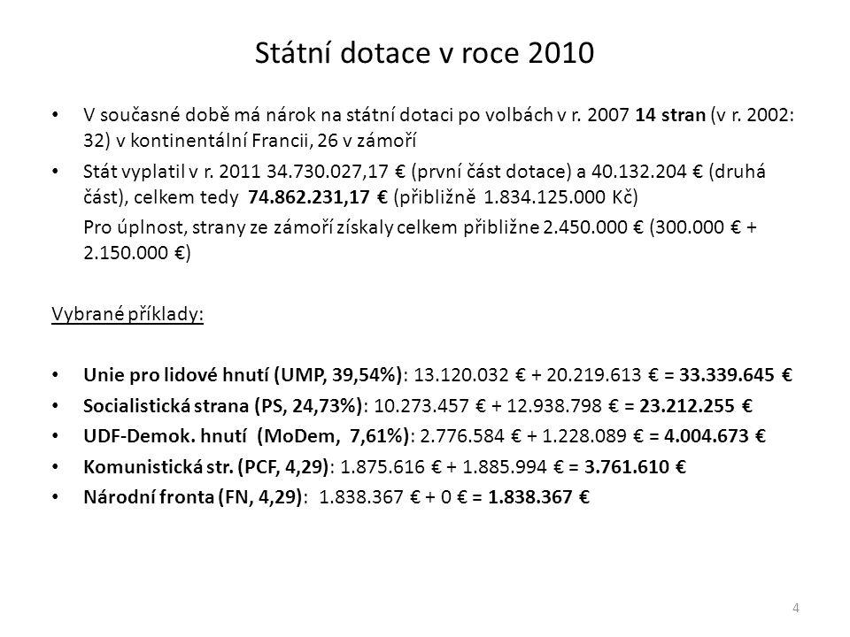 Státní dotace v roce 2010 • V současné době má nárok na státní dotaci po volbách v r.
