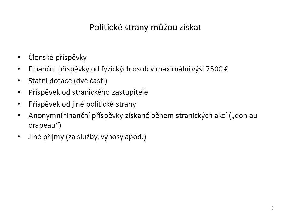 """Politické strany můžou získat • Členské příspěvky • Finanční příspěvky od fyzických osob v maximální výši 7500 € • Statní dotace (dvě části) • Příspěvek od stranického zastupitele • Příspěvek od jiné politické strany • Anonymní finanční příspěvky získané během stranických akcí (""""don au drapeau ) • Jiné přijmy (za služby, výnosy apod.) 5"""