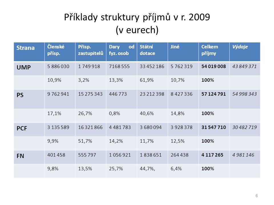 Příklady struktury příjmů v r. 2009 (v eurech) Strana Členské přísp.
