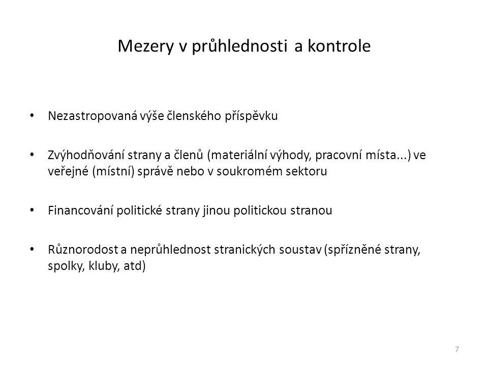 """Stranické """"soustavy (zdroj: http://palmares.lexpress.fr/financement-micro-partis/) 8"""