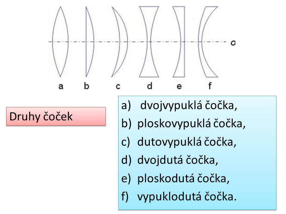 a) dvojvypuklá čočka, b)ploskovypuklá čočka, c)dutovypuklá čočka, d)dvojdutá čočka, e)ploskodutá čočka, f)vypuklodutá čočka.