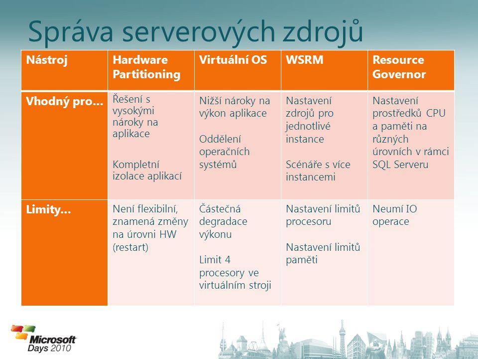 Správa serverových zdrojů NástrojHardware Partitioning Virtuální OSWSRMResource Governor Vhodný pro… Řešení s vysokými nároky na aplikace Kompletní iz