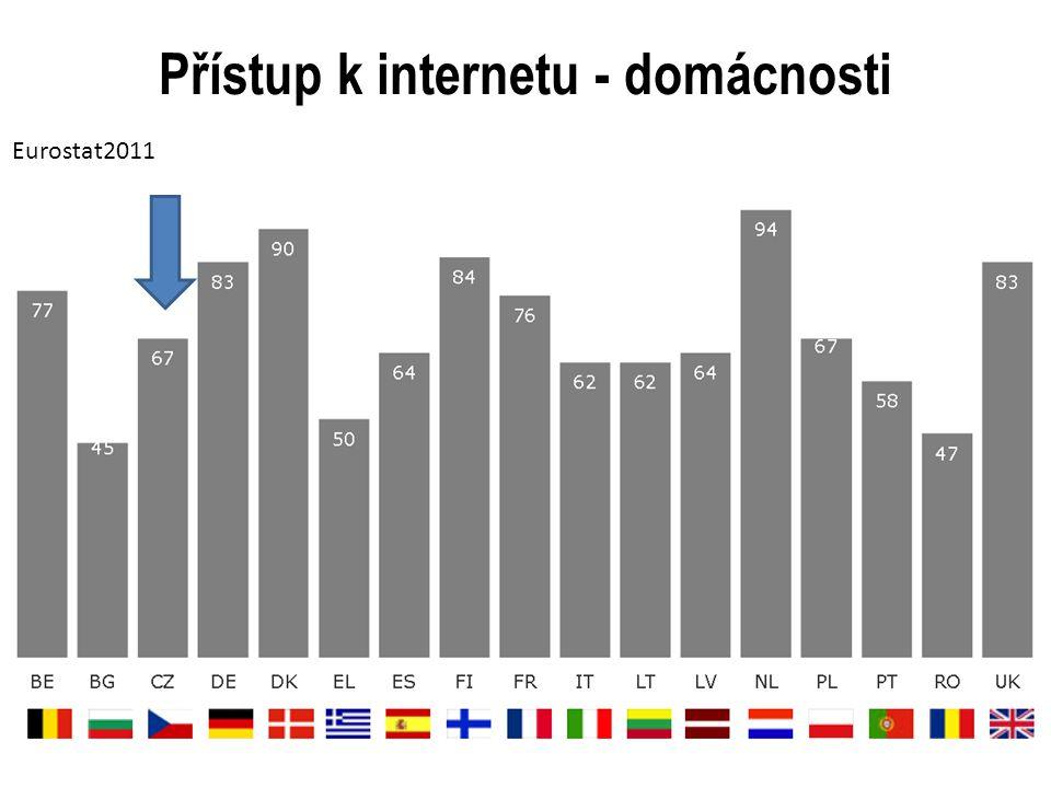 Přístup k internetu - domácnosti Eurostat2011