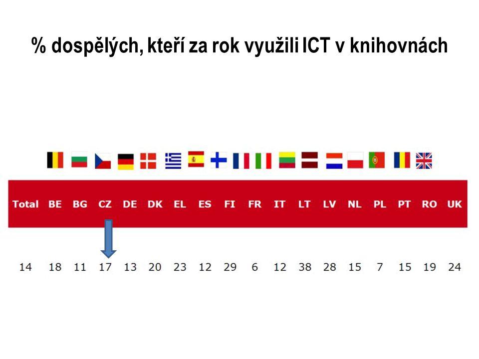% dospělých, kteří za rok využili ICT v knihovnách