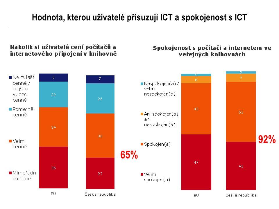 Hodnota, kterou uživatelé přisuzují ICT a spokojenost s ICT 65% 92%