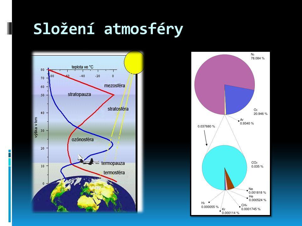 Vrstvy atmosféry  Atmosféra dosahuje do výšky asi 700 km nad povrch Země  1.