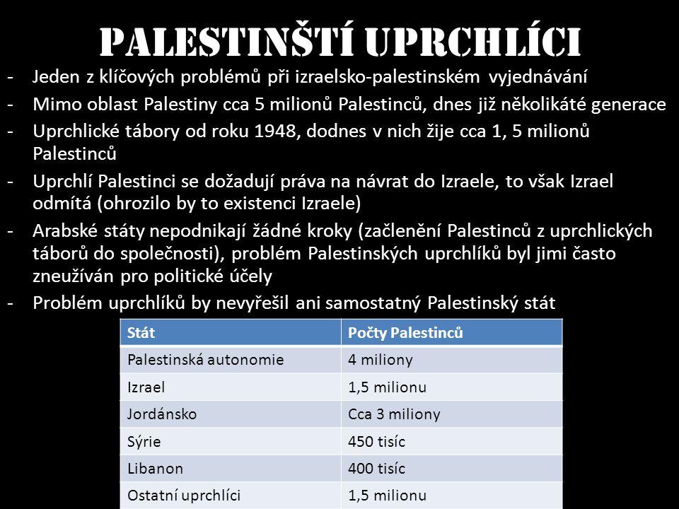 StátPočty Palestinců Palestinská autonomie4 miliony Izrael1,5 milionu JordánskoCca 3 miliony Sýrie450 tisíc Libanon400 tisíc Ostatní uprchlíci1,5 mili