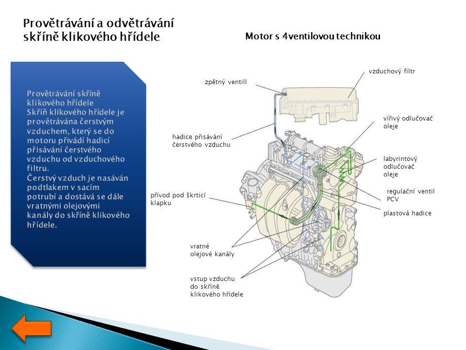 Provětrávání a odvětrávání skříně klikového hřídele zpětný ventill hadice přisávání čerstvého vzduchu přívod pod škrticí klapku vratné olejové kanály vstup vzduchu do skříně klikového hřídele vzduchový filtr vířivý odlučovač oleje labyrintový odlučovač oleje regulační ventil PCV plastová hadice Motor s 4ventilovou technikou