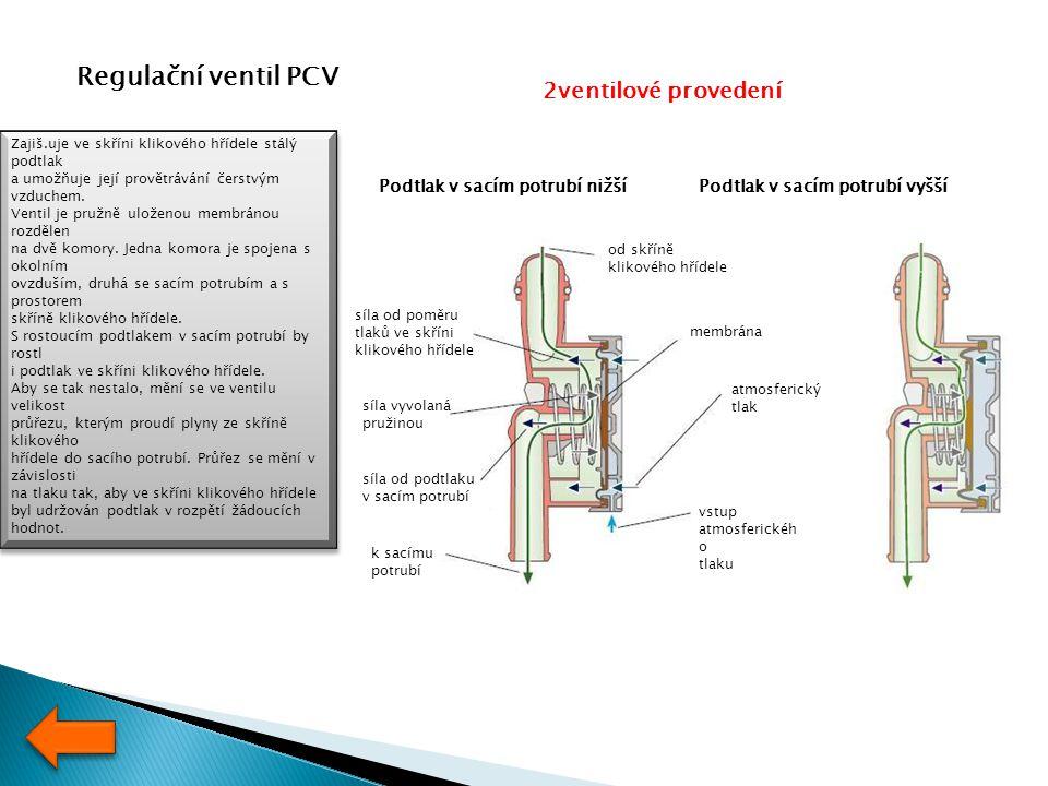 Regulační ventil PCV Zajiš.uje ve skříni klikového hřídele stálý podtlak a umožňuje její provětrávání čerstvým vzduchem. Ventil je pružně uloženou mem