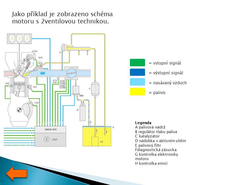 Jako příklad je zobrazeno schéma motoru s 2ventilovou technikou. Legenda A palivová nádrž B regulátor tlaku paliva C katalyzátor D nádobka s aktivním