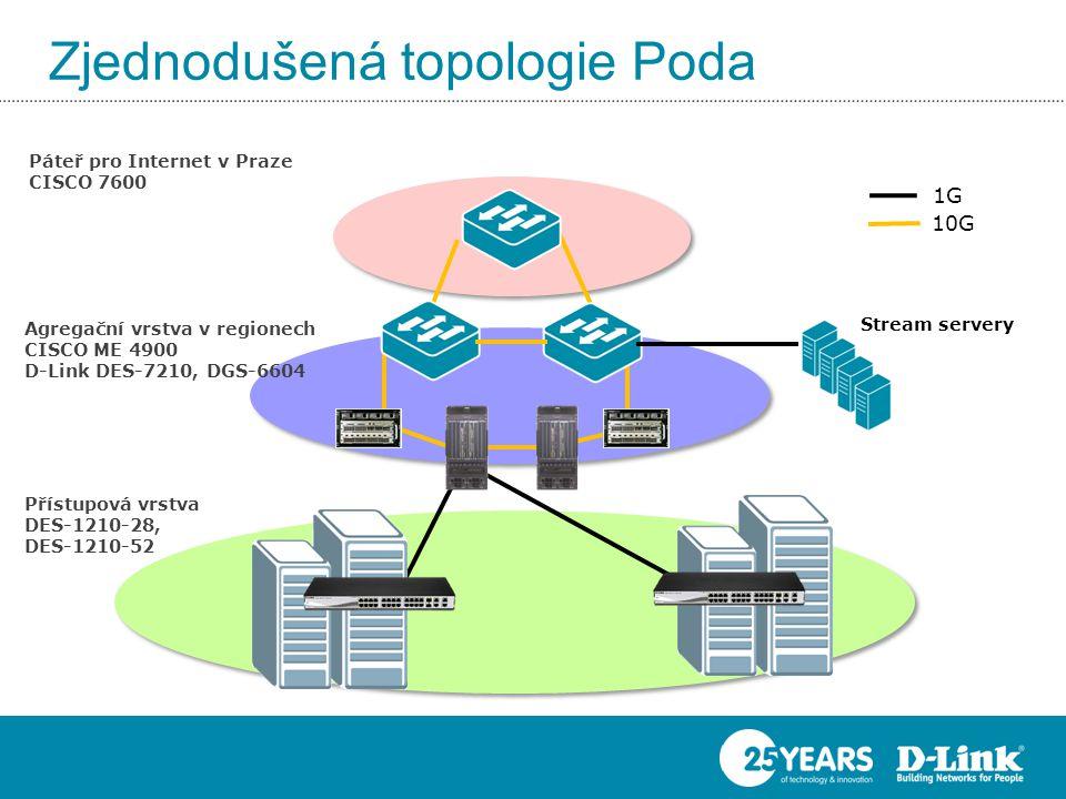 1G 10G Stream servery Přístupová vrstva DES-1210-28, DES-1210-52 Agregační vrstva v regionech CISCO ME 4900 D-Link DES-7210, DGS-6604 Zjednodušená topologie Poda Páteř pro Internet v Praze CISCO 7600