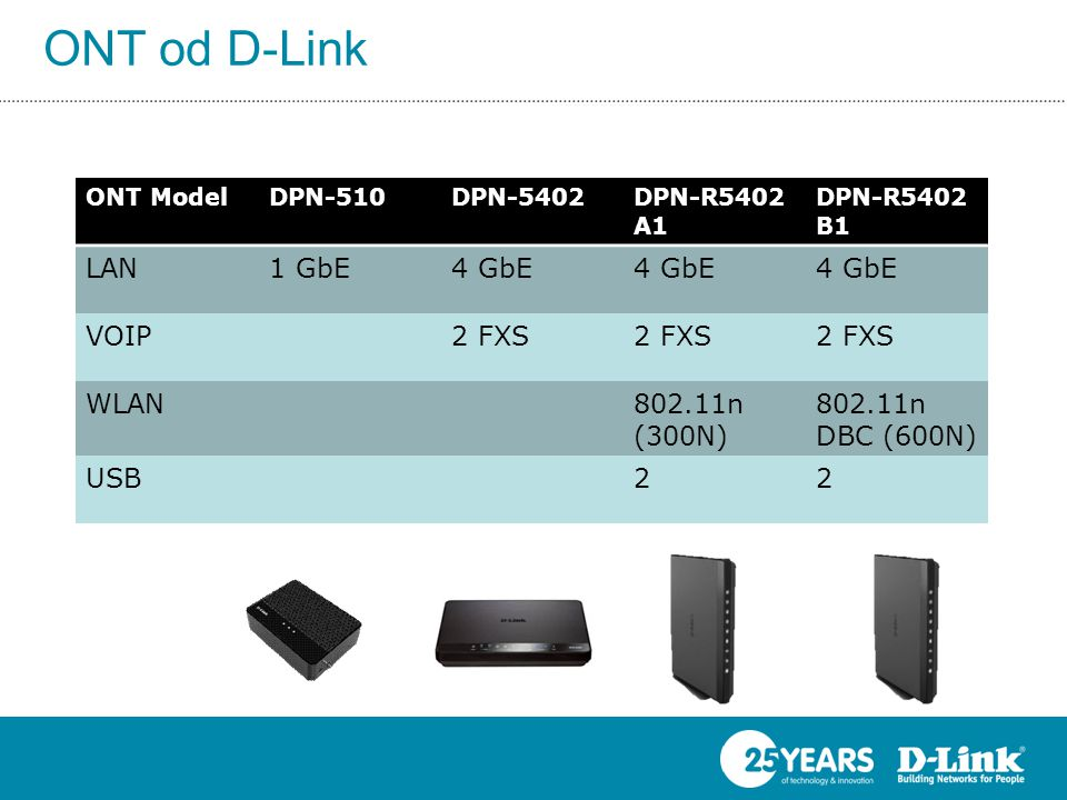 ONT od D-Link Entry-level IAD ONT ModelDPN-510DPN-5402DPN-R5402 A1 DPN-R5402 B1 LAN1 GbE4 GbE VOIP2 FXS WLAN802.11n (300N) 802.11n DBC (600N) USB22