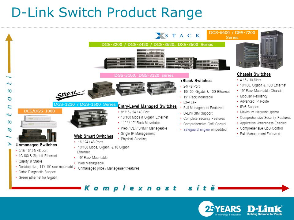 D-Link Switch Product Range Komplexnost sítě vlastnosti Web Smart Switches • 16 / 24 / 48 Ports • 10/100 Mbps, Gigabit, & 10 Gigabit Ethernet • 19 Rack Mountable • Web Manageable • Unmanaged price / Management features xStack Switches •24/ 48 Port •10/100, Gigabit & 10G Ethernet •19 Rack Mountable •L2+/ L3+ •Full Management Featured •D-Link SIM Support •Complete Security Features •Comprehensive QoS Control •Safeguard Engine embedded DGS-3100, DGS-3120 series Entry-Level Managed Switches •8* /16 / 24 / 48 Port •10/100 Mbps & Gigabit Ethernet •11 * / 19 Rack Mountable •Web / CLI / SNMP Manageable •Single IP Management •Physical Stacking DGS-1210 / DGS-1500 Series DGS-3200 / DGS-3420 / DGS-3620, DXS-3600 Series DGS-6600 / DES-7200 Series Chassis Switches •4 / 6 / 10 Slots •10/100, Gigabit & 10G Ethernet •19 Rack Mountable Chassis •Modular Resiliency •Advanced IP Route •IPv6 Support •Maximum Network Uptime •Comprehensive Security Features •Application Awareness Enabled •Comprehensive QoS Control •Full Management Featured Unmanaged Switches •5/ 8/ 16/ 24/ 48 port •10/100 & Gigabit Ethernet •Quality & Stable •Desktop size, 11 / 19 rack mountable •Cable Diagnostic Support •Green Ethernet for Gigabit DES/DGS-1000 Series