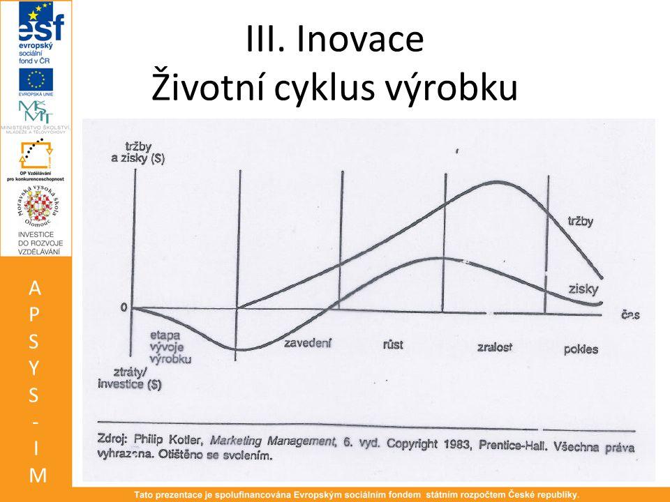 III. Inovace Životní cyklus výrobku APSYS-IMAPSYS-IM