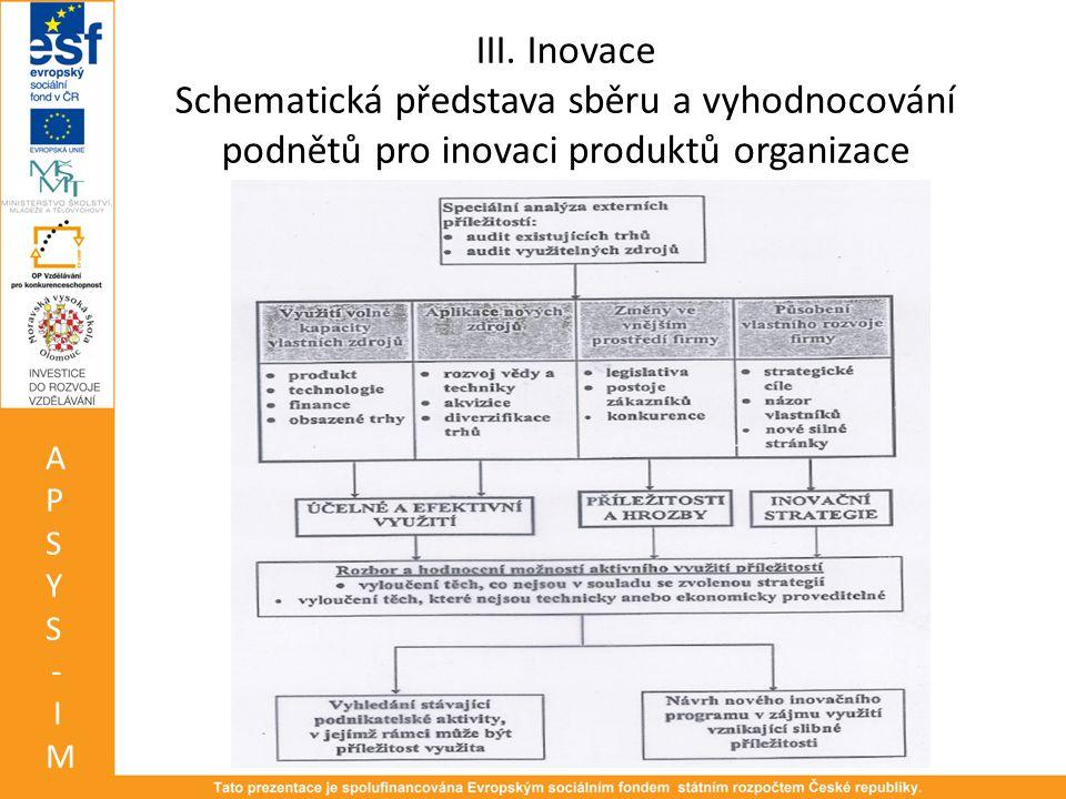 III. Inovace Schematická představa sběru a vyhodnocování podnětů pro inovaci produktů organizace APSYS-IMAPSYS-IM