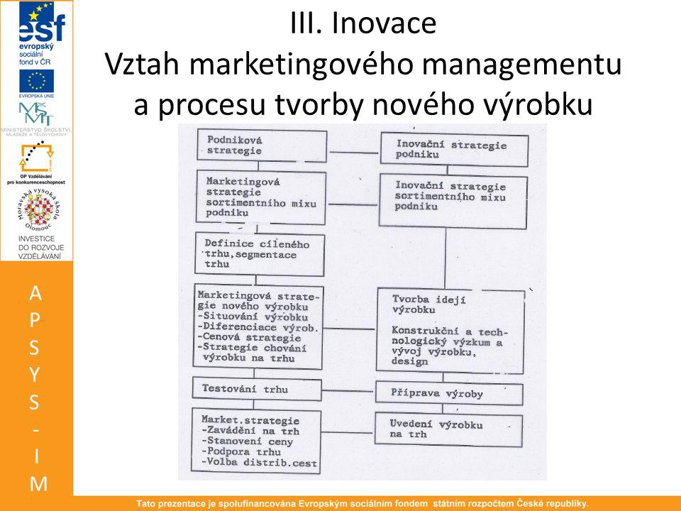 III. Inovace Vztah marketingového managementu a procesu tvorby nového výrobku APSYS-IMAPSYS-IM