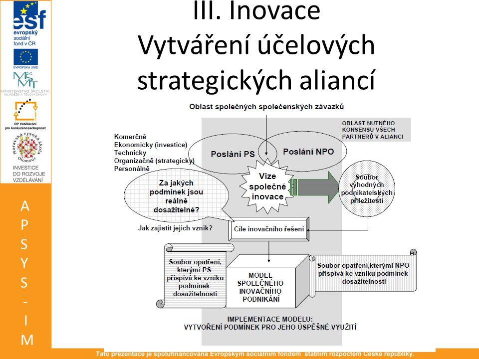 III. Inovace Vytváření účelových strategických aliancí APSYS-IMAPSYS-IM