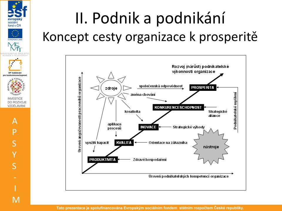 II. Podnik a podnikání Koncept cesty organizace k prosperitě APSYS-IMAPSYS-IM