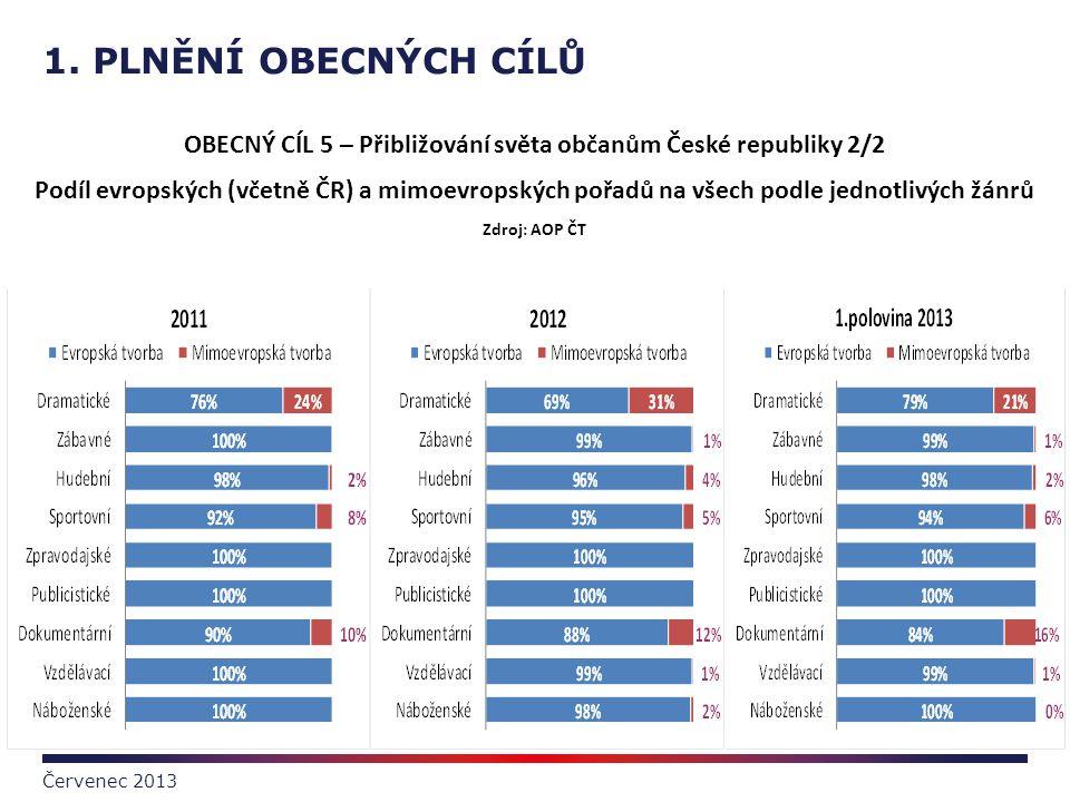 1. PLNĚNÍ OBECNÝCH CÍLŮ Červenec 2013 OBECNÝ CÍL 5 – Přibližování světa občanům České republiky 2/2 Podíl evropských (včetně ČR) a mimoevropských pořa