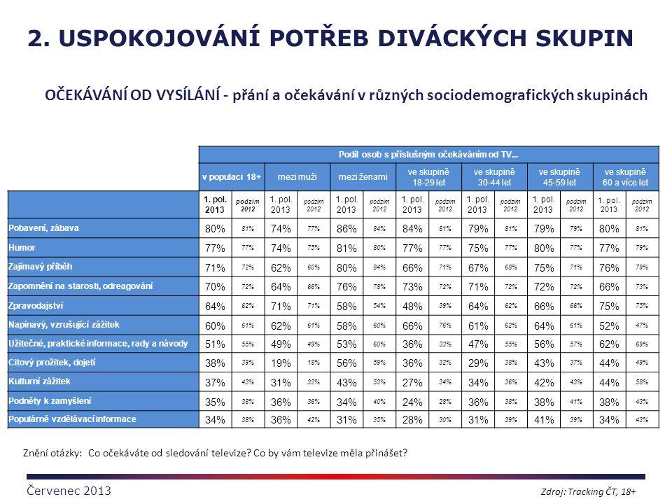 2. USPOKOJOVÁNÍ POTŘEB DIVÁCKÝCH SKUPIN Červenec 2013 OČEKÁVÁNÍ OD VYSÍLÁNÍ - přání a očekávání v různých sociodemografických skupinách Podíl osob s p