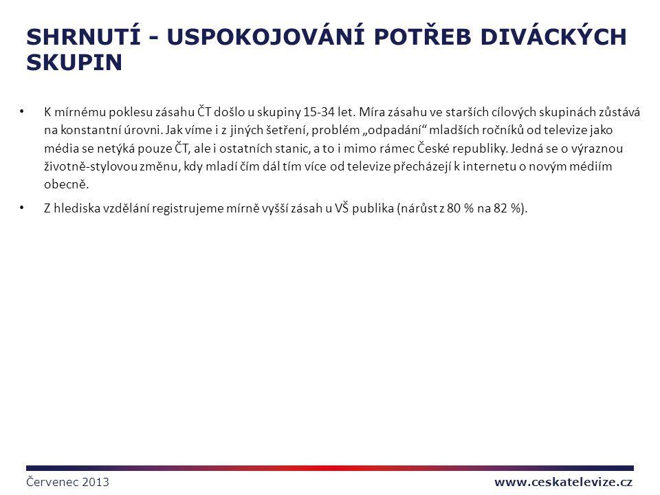 www.ceskatelevize.cz SHRNUTÍ - USPOKOJOVÁNÍ POTŘEB DIVÁCKÝCH SKUPIN Červenec 2013 • K mírnému poklesu zásahu ČT došlo u skupiny 15-34 let. Míra zásahu