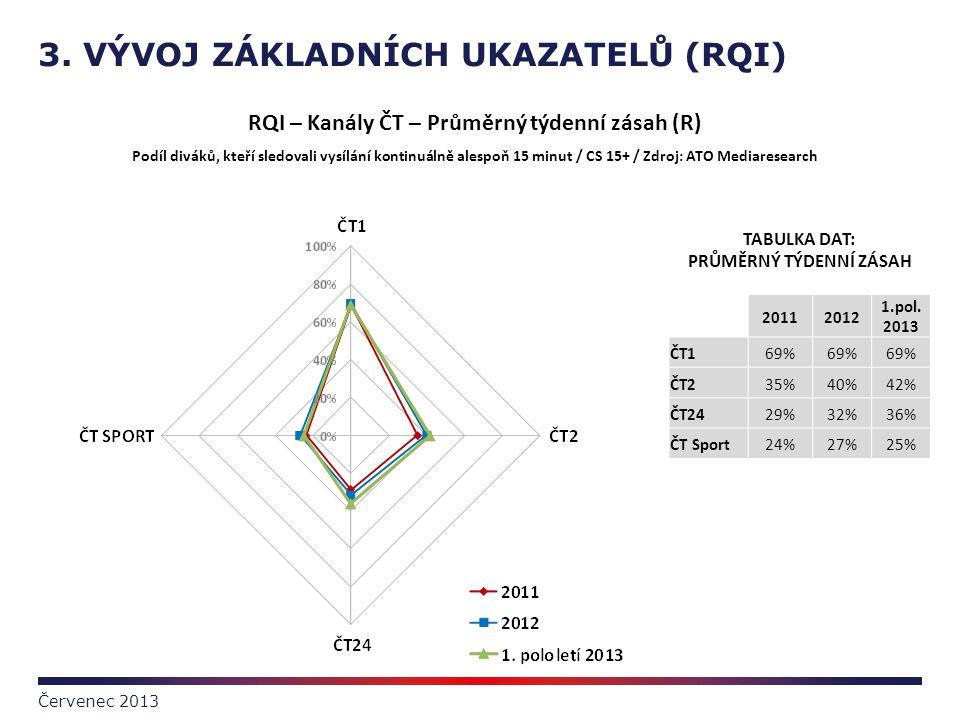 3. VÝVOJ ZÁKLADNÍCH UKAZATELŮ (RQI) Červenec 2013 TABULKA DAT: PRŮMĚRNÝ TÝDENNÍ ZÁSAH 20112012 1.pol. 2013 ČT169% ČT235%40%42% ČT2429%32%36% ČT Sport2