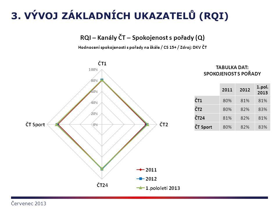 3. VÝVOJ ZÁKLADNÍCH UKAZATELŮ (RQI) Červenec 2013 TABULKA DAT: SPOKOJENOST S POŘADY 20112012 1.pol. 2013 ČT180%81% ČT280%82%83% ČT2481%82%81% ČT Sport