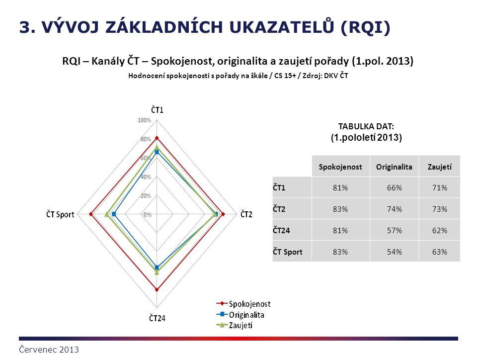 3. VÝVOJ ZÁKLADNÍCH UKAZATELŮ (RQI) Červenec 2013 TABULKA DAT: (1.pololetí 2013) SpokojenostOriginalitaZaujetí ČT181%66%71% ČT283%74%73% ČT2481%57%62%