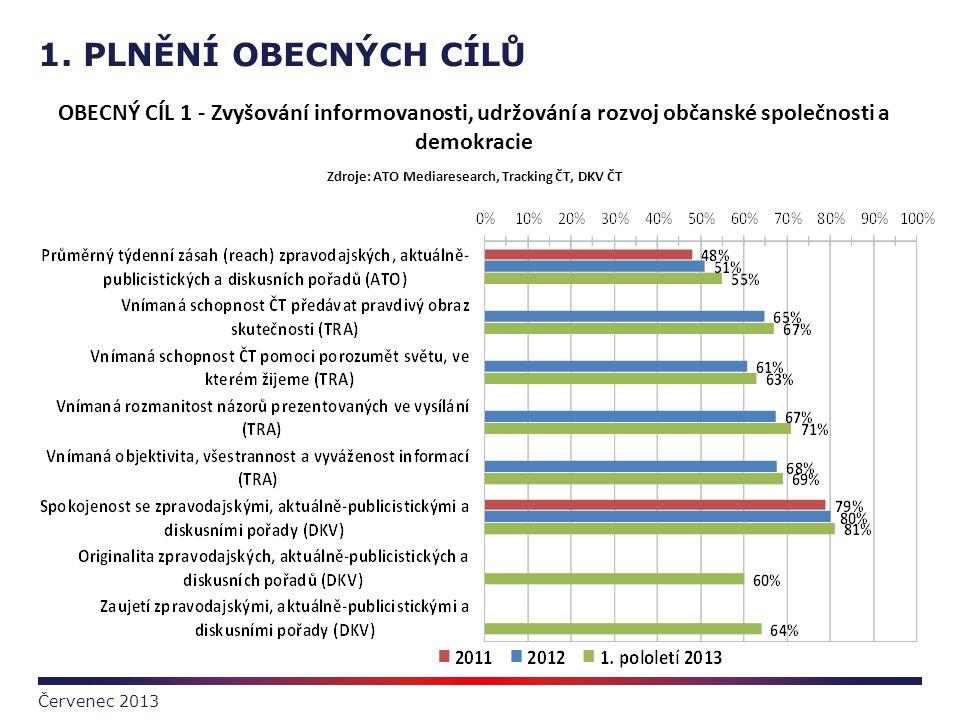 1. PLNĚNÍ OBECNÝCH CÍLŮ Červenec 2013 OBECNÝ CÍL 1 - Zvyšování informovanosti, udržování a rozvoj občanské společnosti a demokracie Zdroje: ATO Mediar