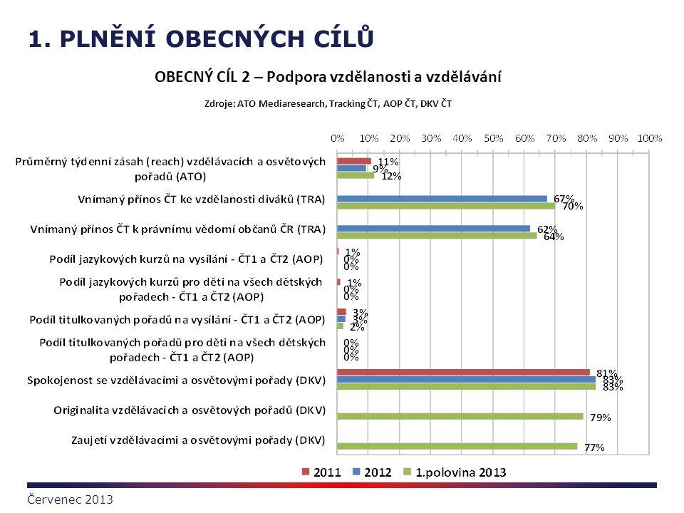 1. PLNĚNÍ OBECNÝCH CÍLŮ Červenec 2013 OBECNÝ CÍL 2 – Podpora vzdělanosti a vzdělávání Zdroje: ATO Mediaresearch, Tracking ČT, AOP ČT, DKV ČT