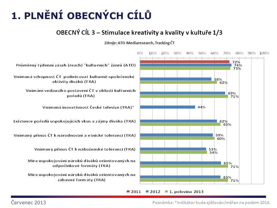 1. PLNĚNÍ OBECNÝCH CÍLŮ Červenec 2013 Poznámka: *Indikátor bude zjišťován/měřen na podzim 2013. OBECNÝ CÍL 3 – Stimulace kreativity a kvality v kultuř