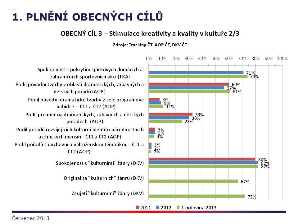 1. PLNĚNÍ OBECNÝCH CÍLŮ Červenec 2013 OBECNÝ CÍL 3 – Stimulace kreativity a kvality v kultuře 2/3 Zdroje: Tracking ČT, AOP ČT, DKV ČT