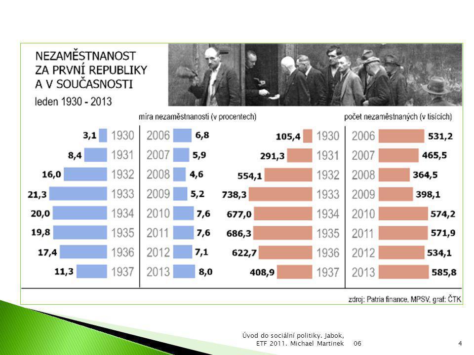 06 Úvod do sociální politiky. Jabok, ETF 2011. Michael Martinek4
