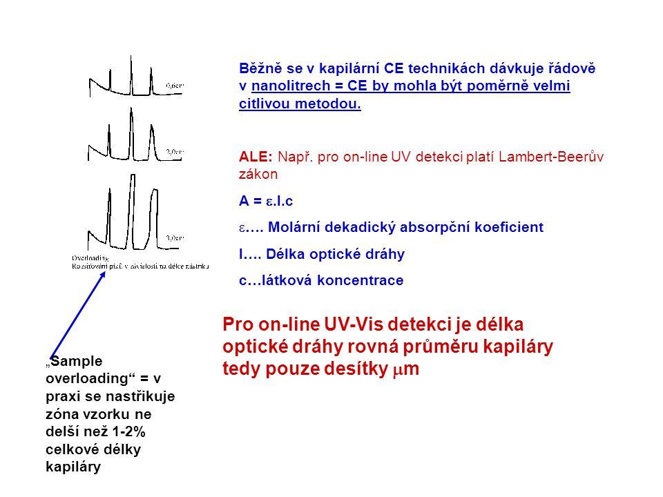 Běžně se v kapilární CE technikách dávkuje řádově v nanolitrech = CE by mohla být poměrně velmi citlivou metodou. ALE: Např. pro on-line UV detekci pl
