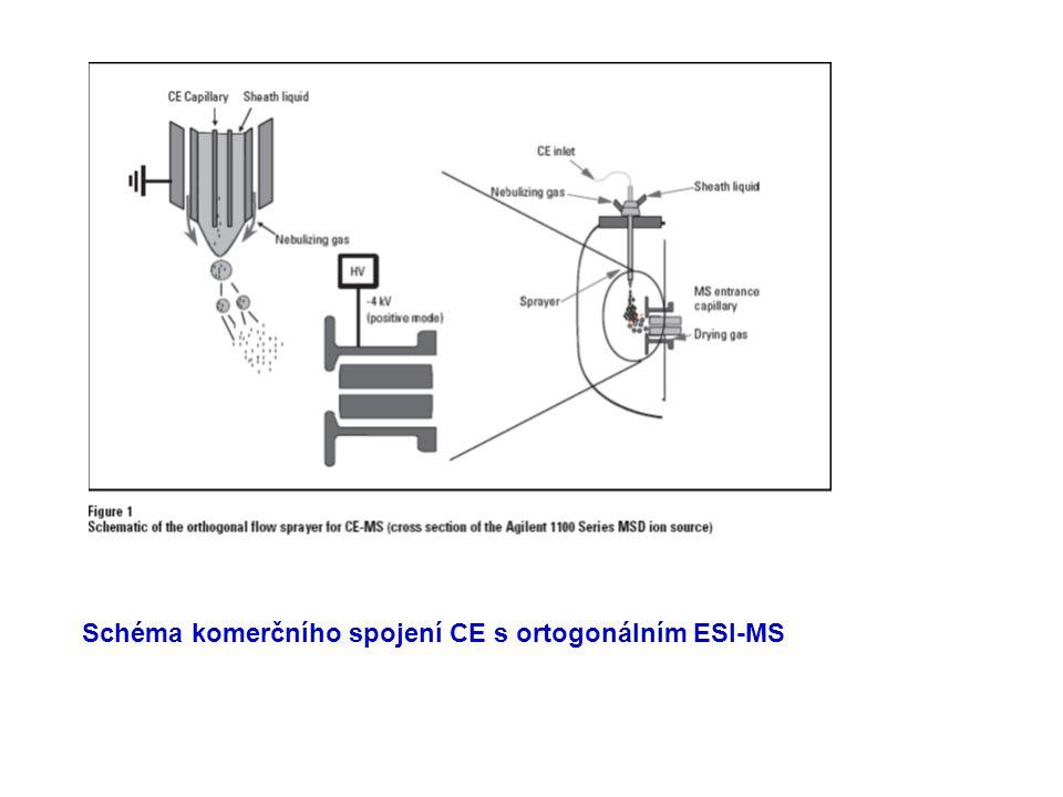 Schéma komerčního spojení CE s ortogonálním ESI-MS