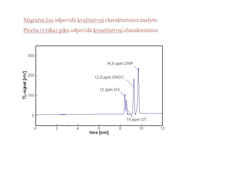 Migrační čas odpovídá kvalitativní charakteristice analytu Plocha (výška) píku odpovídá kvantitativní charakteristice