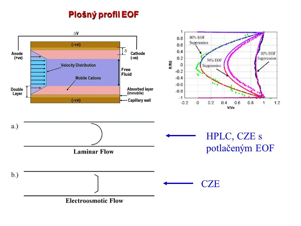 Plošný profil EOF CZE HPLC, CZE s potlačeným EOF