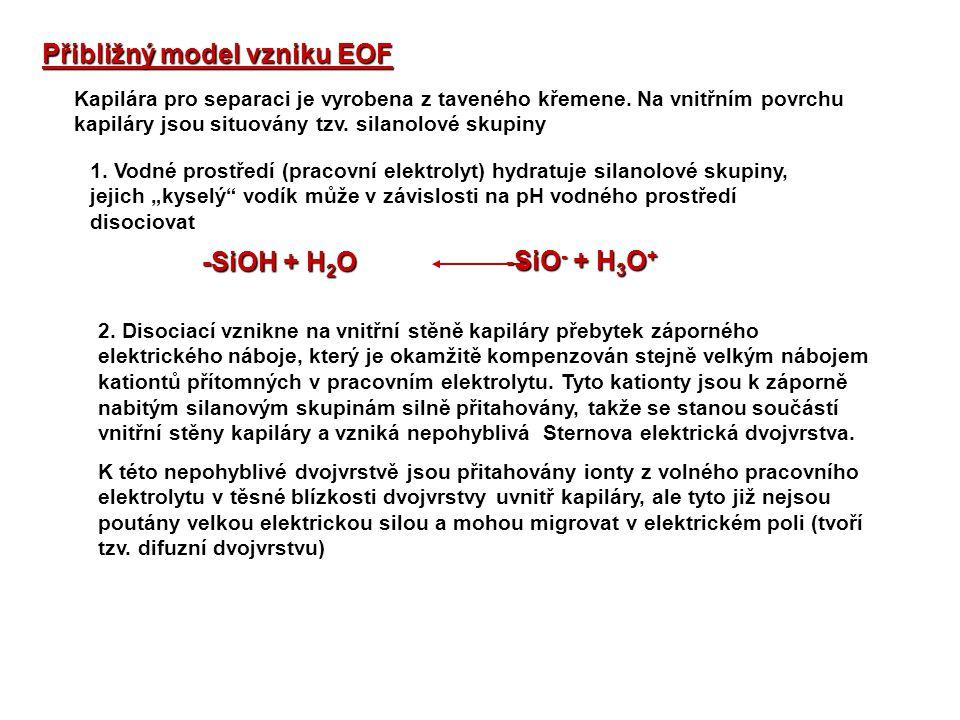 Přibližný model vzniku EOF Kapilára pro separaci je vyrobena z taveného křemene. Na vnitřním povrchu kapiláry jsou situovány tzv. silanolové skupiny -